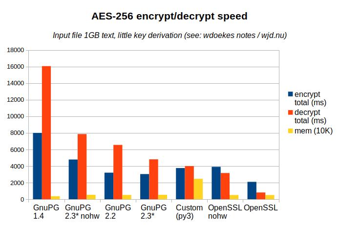 AES-256 encryption/decryption speedgraph
